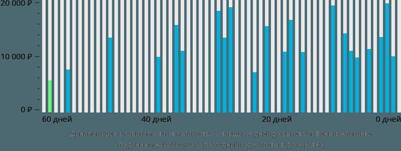Динамика цен в зависимости от количества оставшихся дней до вылета из Вены в Аликанте