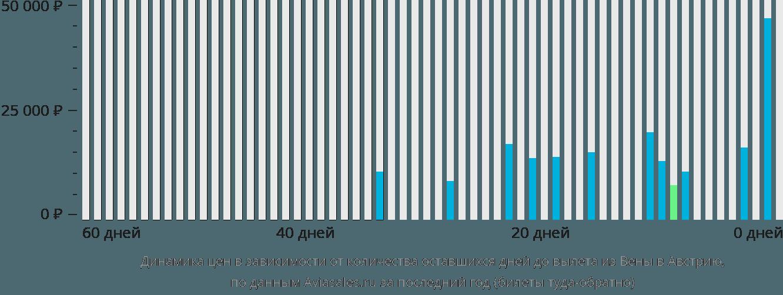 Динамика цен в зависимости от количества оставшихся дней до вылета из Вены в Австрию