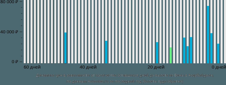 Динамика цен в зависимости от количества оставшихся дней до вылета из Вены в Азербайджан