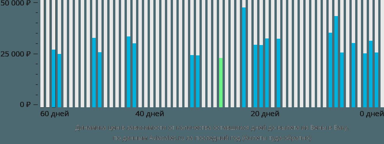 Динамика цен в зависимости от количества оставшихся дней до вылета из Вены в Баку