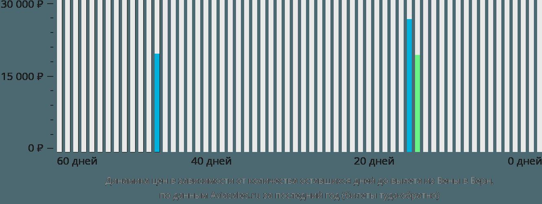Динамика цен в зависимости от количества оставшихся дней до вылета из Вены в Берн