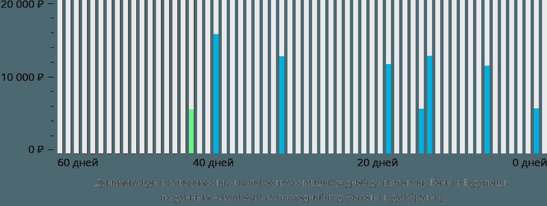 Динамика цен в зависимости от количества оставшихся дней до вылета из Вены в Будапешт