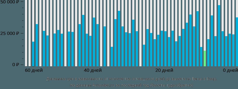 Динамика цен в зависимости от количества оставшихся дней до вылета из Вены в Каир