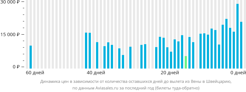 Динамика цен в зависимости от количества оставшихся дней до вылета из Вены в Швейцарию