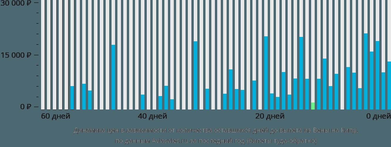 Динамика цен в зависимости от количества оставшихся дней до вылета из Вены на Кипр