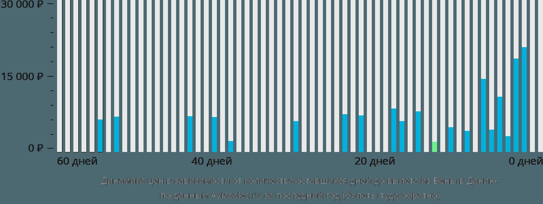 Динамика цен в зависимости от количества оставшихся дней до вылета из Вены в Данию