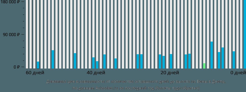 Динамика цен в зависимости от количества оставшихся дней до вылета из Вены в Днепр