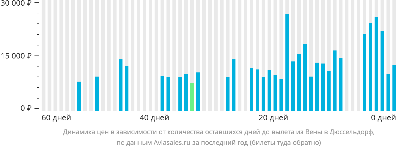 Динамика цен в зависимости от количества оставшихся дней до вылета из Вены в Дюссельдорф