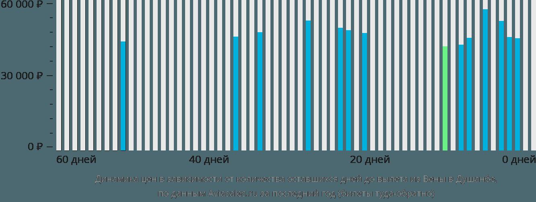 Динамика цен в зависимости от количества оставшихся дней до вылета из Вены в Душанбе