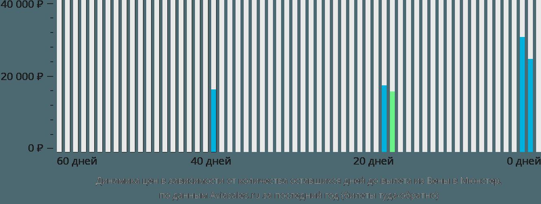 Динамика цен в зависимости от количества оставшихся дней до вылета из Вены в Мюнстер