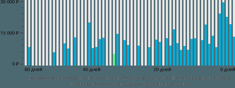 Динамика цен в зависимости от количества оставшихся дней до вылета из Вены во Франкфурт-на-Майне