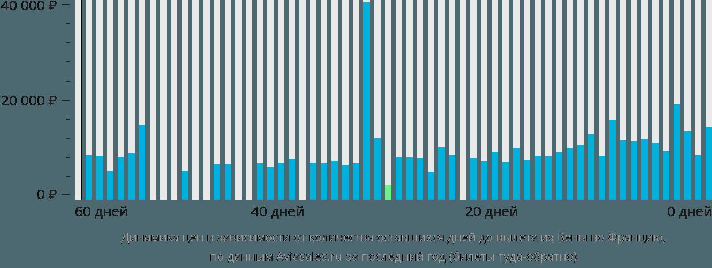 Динамика цен в зависимости от количества оставшихся дней до вылета из Вены во Францию