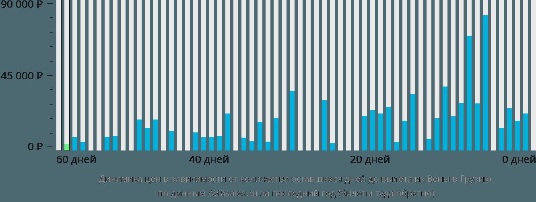 Динамика цен в зависимости от количества оставшихся дней до вылета из Вены в Грузию