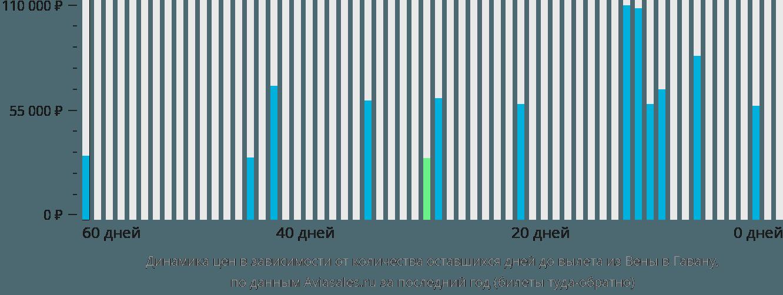 Динамика цен в зависимости от количества оставшихся дней до вылета из Вены в Гавану