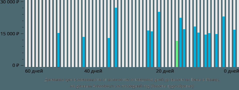 Динамика цен в зависимости от количества оставшихся дней до вылета из Вены в Измир