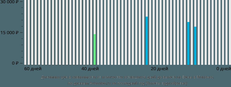 Динамика цен в зависимости от количества оставшихся дней до вылета из Вены в Миконос