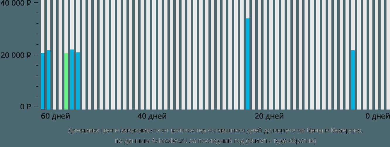 Динамика цен в зависимости от количества оставшихся дней до вылета из Вены в Кемерово