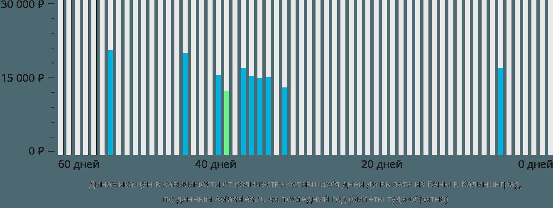 Динамика цен в зависимости от количества оставшихся дней до вылета из Вены в Калининград