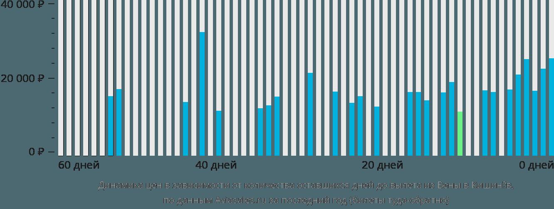 Динамика цен в зависимости от количества оставшихся дней до вылета из Вены в Кишинёв