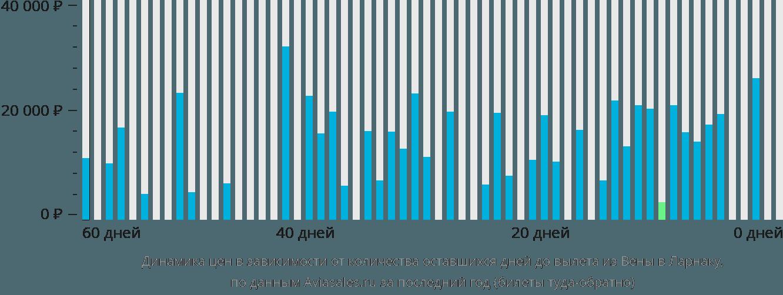 Динамика цен в зависимости от количества оставшихся дней до вылета из Вены в Ларнаку