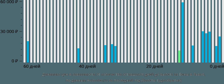 Динамика цен в зависимости от количества оставшихся дней до вылета из Вены в Львов