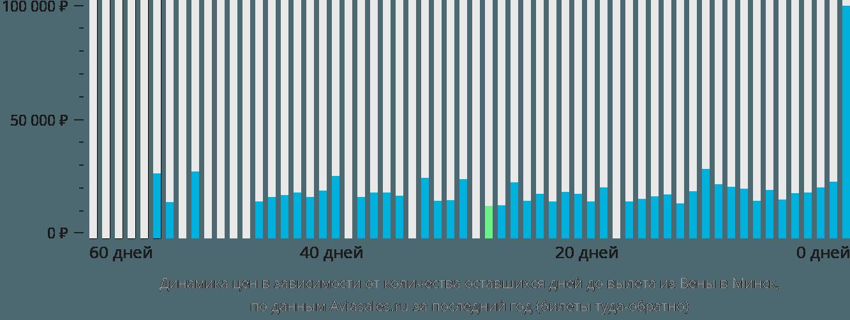 Динамика цен в зависимости от количества оставшихся дней до вылета из Вены в Минск