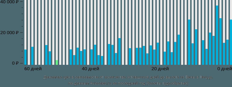 Динамика цен в зависимости от количества оставшихся дней до вылета из Вены в Ниццу