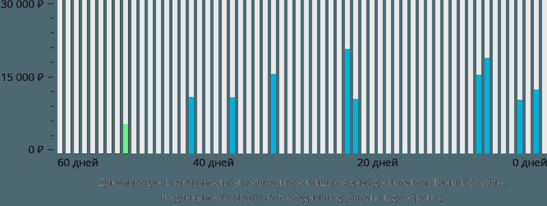 Динамика цен в зависимости от количества оставшихся дней до вылета из Вены в Ольбию