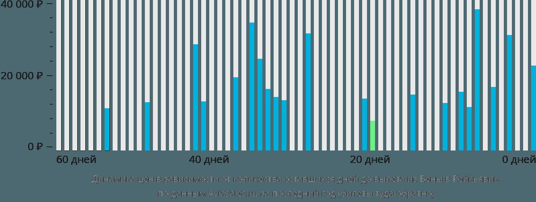 Динамика цен в зависимости от количества оставшихся дней до вылета из Вены в Рейкьявик