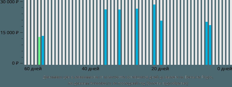 Динамика цен в зависимости от количества оставшихся дней до вылета из Вены на Родос