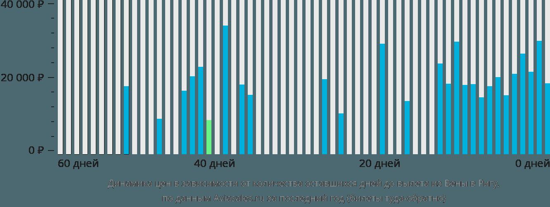 Динамика цен в зависимости от количества оставшихся дней до вылета из Вены в Ригу