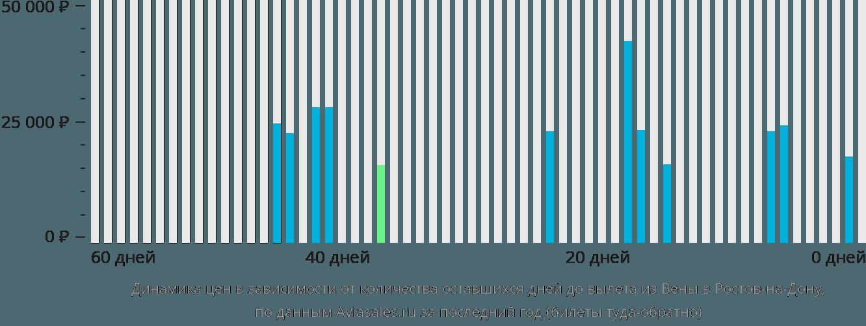 Динамика цен в зависимости от количества оставшихся дней до вылета из Вены в Ростов-на-Дону