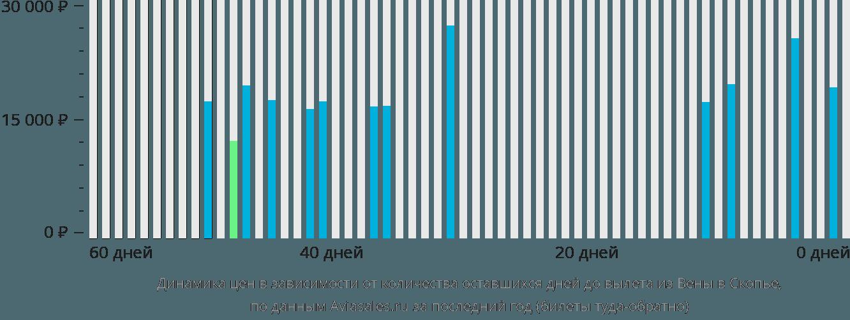 Динамика цен в зависимости от количества оставшихся дней до вылета из Вены в Скопье