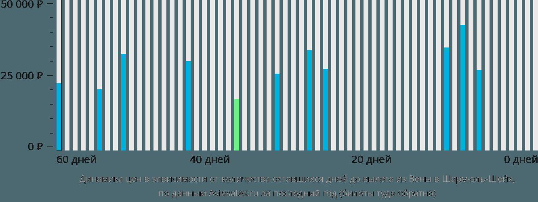 Динамика цен в зависимости от количества оставшихся дней до вылета из Вены в Шарм-эль-Шейх