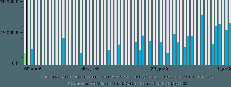 Динамика цен в зависимости от количества оставшихся дней до вылета из Вены в Штутгарт