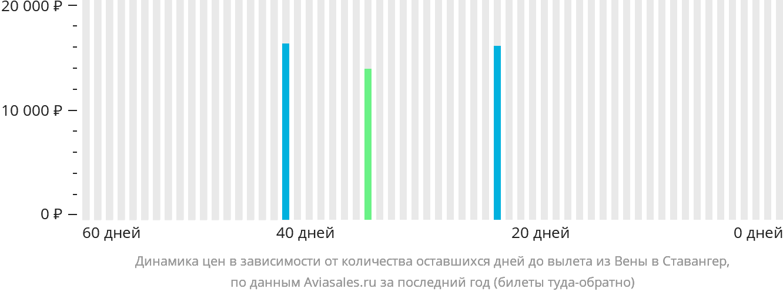 Динамика цен в зависимости от количества оставшихся дней до вылета из Вены в Ставангер