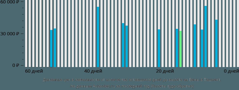 Динамика цен в зависимости от количества оставшихся дней до вылета из Вены в Ташкент