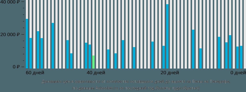 Динамика цен в зависимости от количества оставшихся дней до вылета из Вены на Тенерифе
