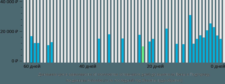 Динамика цен в зависимости от количества оставшихся дней до вылета из Вены в Подгорицу