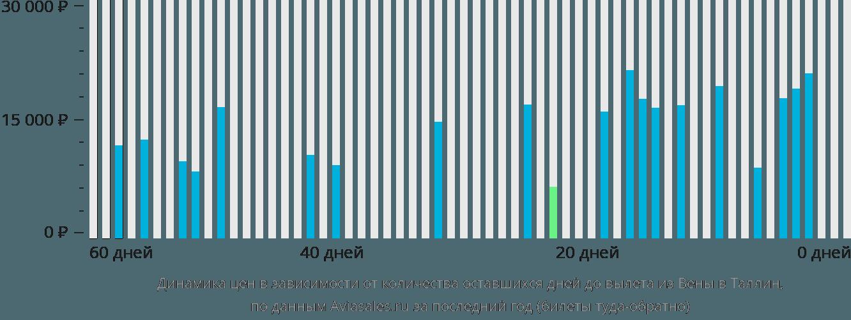 Динамика цен в зависимости от количества оставшихся дней до вылета из Вены в Таллин