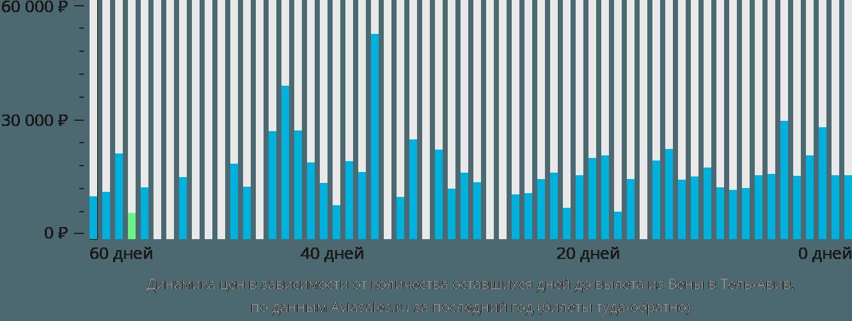 Динамика цен в зависимости от количества оставшихся дней до вылета из Вены в Тель-Авив