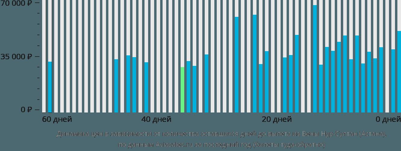 Динамика цен в зависимости от количества оставшихся дней до вылета из Вены в Астану