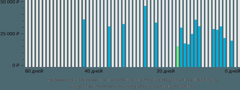 Динамика цен в зависимости от количества оставшихся дней до вылета из Вены в Уфу