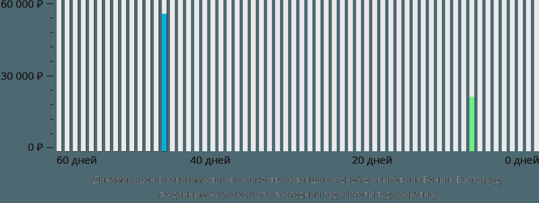 Динамика цен в зависимости от количества оставшихся дней до вылета из Вены в Волгоград