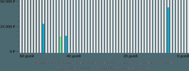 Динамика цен в зависимости от количества оставшихся дней до вылета из Вены на Закинтос