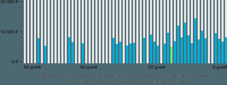 Динамика цен в зависимости от количества оставшихся дней до вылета из Виня в Хошимин