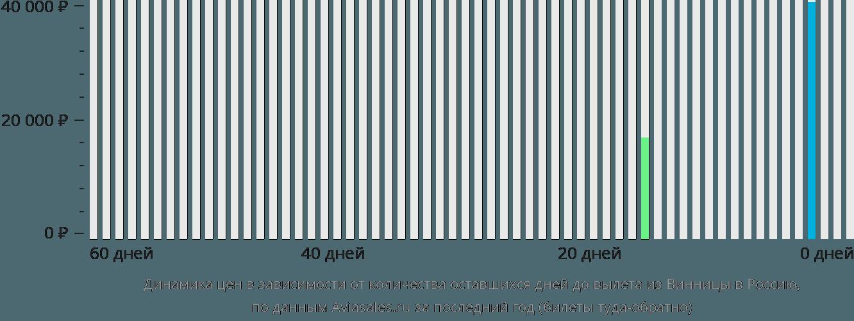 Динамика цен в зависимости от количества оставшихся дней до вылета из Винницы в Россию