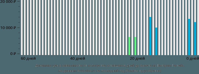Динамика цен в зависимости от количества оставшихся дней до вылета из Витории