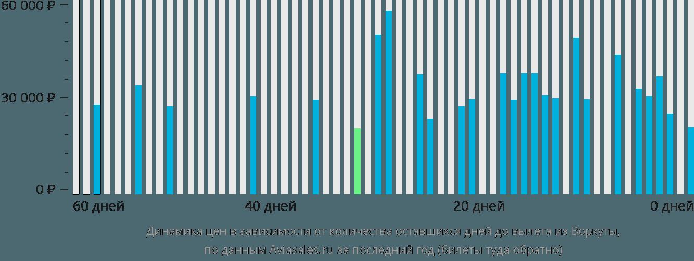 Динамика цен в зависимости от количества оставшихся дней до вылета из Воркуты