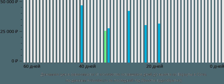 Динамика цен в зависимости от количества оставшихся дней до вылета из Воркуты в Сочи